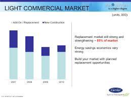 light commercial rooftops u0026 split systems ppt video online download