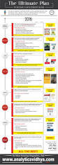 306 best data science u0026 analytics infographics images on pinterest