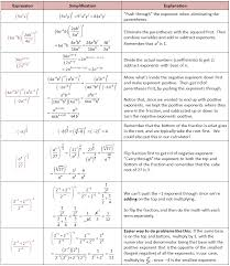simplify exponents negative exponents fractional exponents