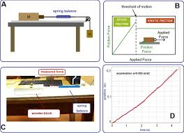 investigating the role of sliding friction in rolling motion a