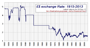 To Usd The Decline Of The Great Pound