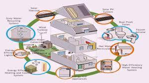 floor plan for energy efficient home youtube