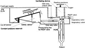 Whole House Ventilation Unit The Mechanical Ventilator Past Present And Future Respiratory