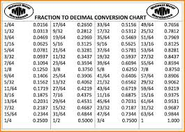 fraction to decimal conversion table decimal to fraction conversion tables modern coffee tables and