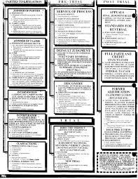lexisnexis questions and answers evidence civil procedure cheatsheet bar studies pinterest law