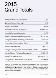 yearbook publishers historical watchtower publisher memorial data