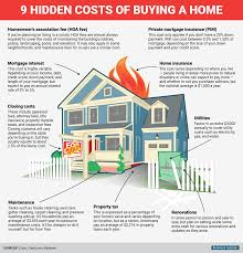 9 hidden costs that come with buying a home real estate house