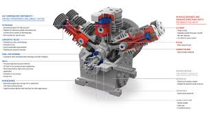 Compact Design by Standard High Pressure Compressor Burckhardt Compression