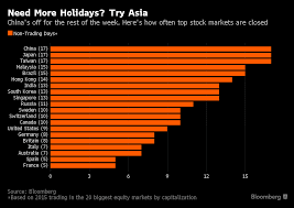Market Holidays China Taiwan Japan Lead World In Stock Market Holidays Chart