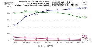 language setting pattern used in society language shift wikipedia