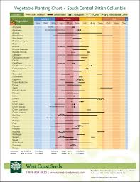 free garden planting charts super awesome gardening pinterest
