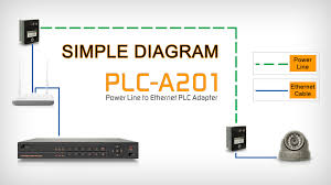 ple power line to ethernet plc adapter youtube