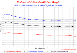 Friction Coefficient Table by Determination Of The Nut Face And Thread Friction Coefficients For