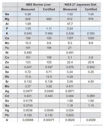 what are the heavy metals on the periodic table periodic table heavy metals and their position in periodic table