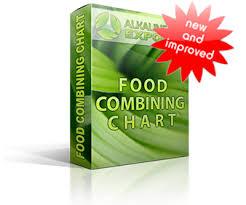 alkaline diet exposed food combining chart
