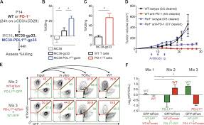 pd l1 on tumor cells is sufficient for immune evasion in
