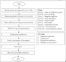 design and build contract jkr work flow of contractor selection process scientific image