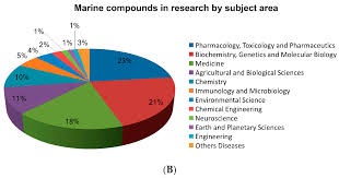 molecules free full text an updated review on marine