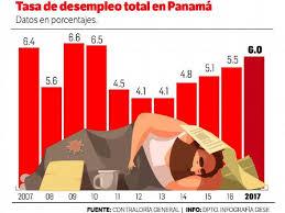 cual fue el aumento en colombia para los pensionados en el 2016 panamá es el país que más crece pero aumenta el desempleo