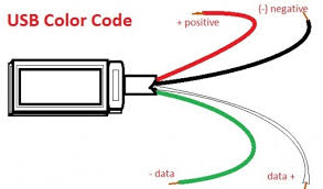 usb wire color code the four wires inside color codes usb and