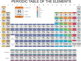 why is the periodic table called periodic periodic table columns new luxury what are the vertical columns in