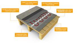 electric underfloor heating carpet meze