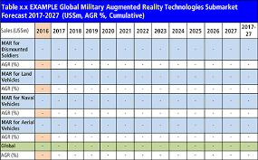 military pay table 2017 military augmented reality mar technologies market report 2017