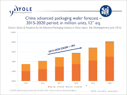 what is driving the advanced packaging market in china 3d incites