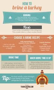helpful tips how to brine a turkey thanksgiving