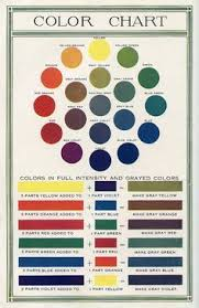 color mixing charts color mixing chart violets and watercolor