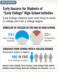 online for highschool graduates a ten year study of the early college high school initiative found