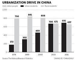 china statistics bureau benefits from urbanization headlines features photo and