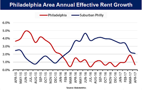the state of philly u0027s rental market in five charts curbed philly
