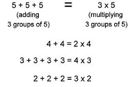 basic math what is multiplication - What Is Multiplication