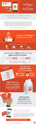 half gift cards it pays to give restaurant gift cards in 2016 infographic