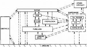 modern helicopter rotor aerodynamics sciencedirect