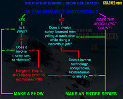 the history channel historical content by show chart
