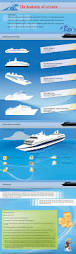 cruise vacation anatomy of a cruise travel tamed