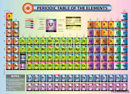 atomic number periodic table periodic table of elements with element name element symbols