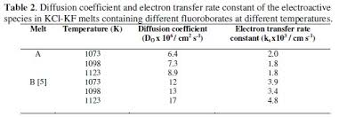 Diffusion Coefficient Table Insights Into The Electrochemistry Of Deposition Of Boron From Kcl