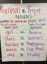 types of nouns in english common proper countable uncountable