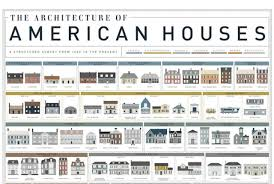 different architectural styles of homes home style