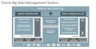 why cloudera u0027s hadoop and oracle dba consulting blog