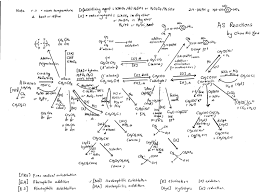 mind map organic chemistry synthesis reaction organic chemistry