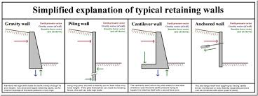 Retaining Wall Footing Design Reinforced Concrete Wall Design - Concrete wall design example