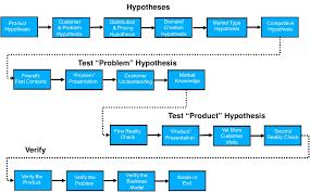 assumption vs hypothesis in lean start up practice viktor