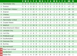 Premier League Table Premier League Table The Standings At This Stage Last Season Show