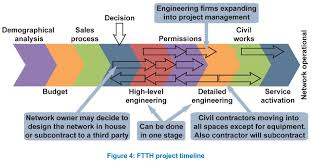 home network design project ftth fiber to the home project time line fiber optic wiki