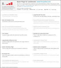 spam score moz u0027s new metric to measure penalization risk moz