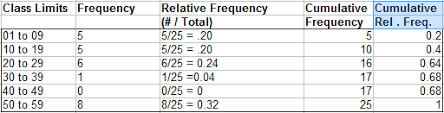 Relative Frequency Table Definition Ogive Graph Cumulative Frequency Polygon In Easy Steps